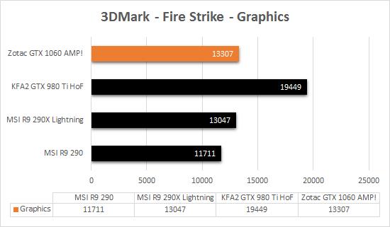 zotac_gtx_1060_amp_directx11_3dmark_fire_strike