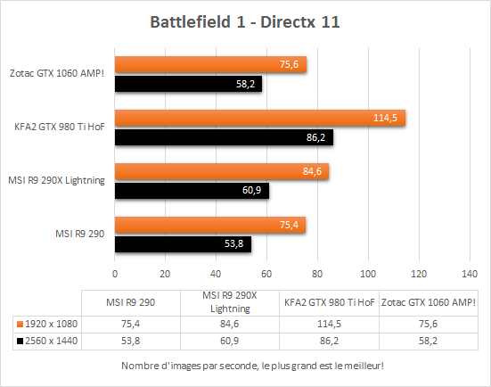 zotac_gtx_1060_amp_directx11_battlefield1