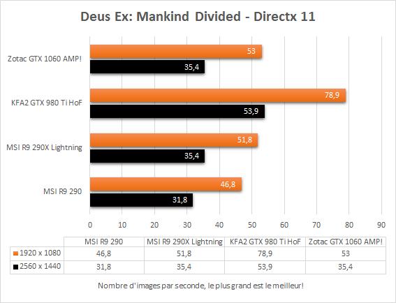 zotac_gtx_1060_amp_directx11_deus_ex_mankind_divided