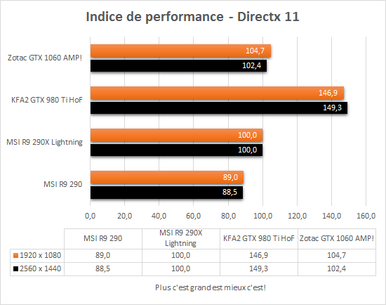 zotac_gtx_1060_amp_directx11_indice