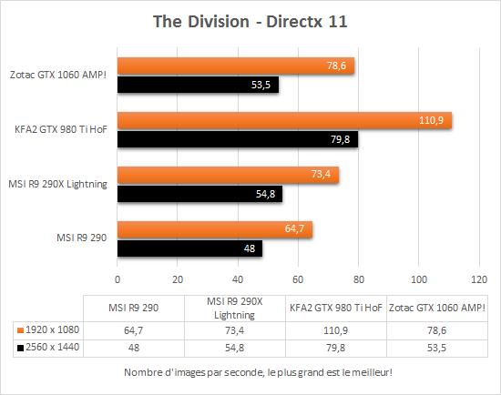zotac_gtx_1060_amp_directx11_the_division