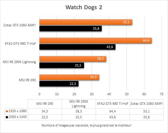 zotac_gtx_1060_amp_directx11_watch_dogs_2