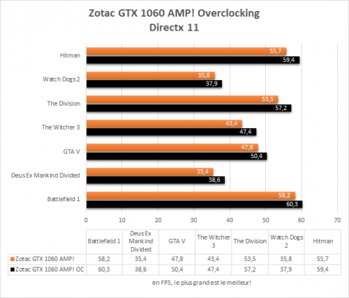zotac_gtx_1060_amp_directx11_overclocking