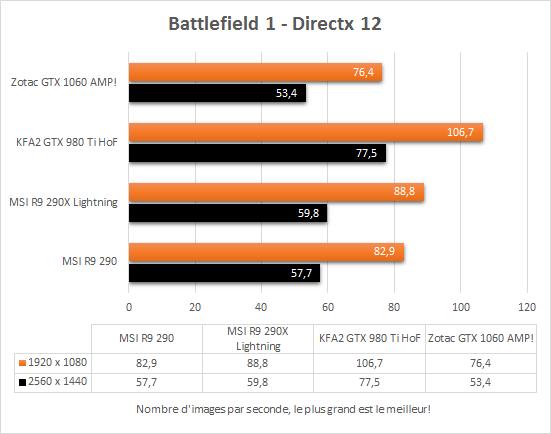 zotac_gtx_1060_amp_directx12_battlefield1
