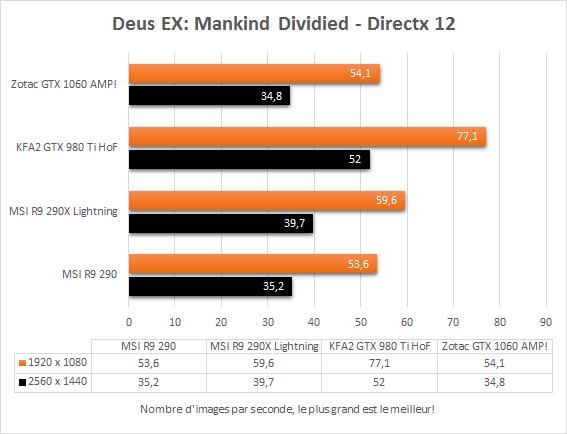 zotac_gtx_1060_amp_directx12_deus_ex_mankind_divided