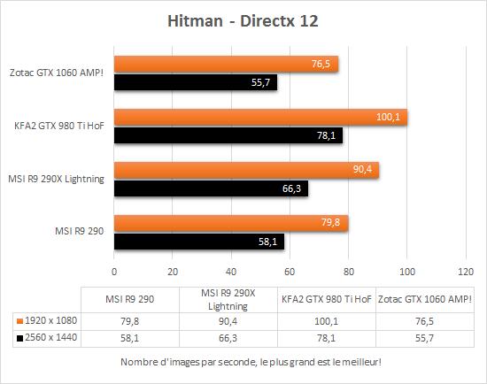 zotac_gtx_1060_amp_directx12_hitman