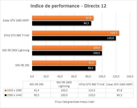 zotac_gtx_1060_amp_directx12_indice