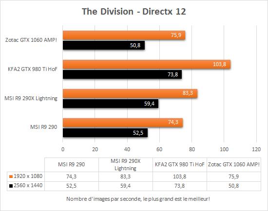 zotac_gtx_1060_amp_directx12_the_division