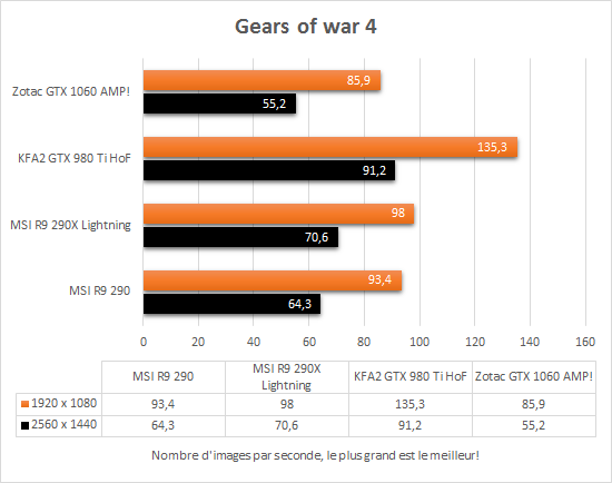 zotac_gtx_1060_amp_directx12_gears_of_war4