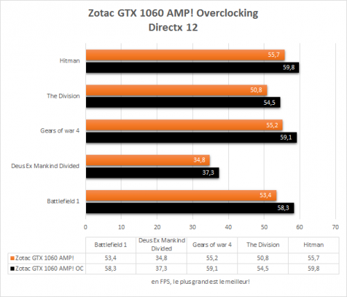 zotac_gtx_1060_amp_directx12_overclocking