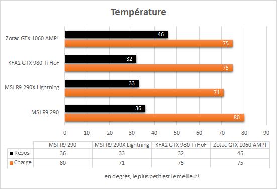 zotac_gtx_1060_amp_temperature