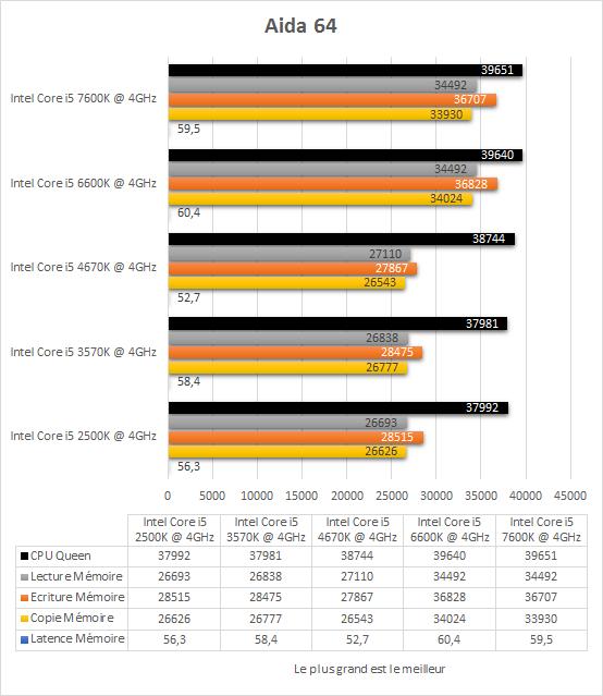 comparatif_core_i5_resultats_4ghz_aida641