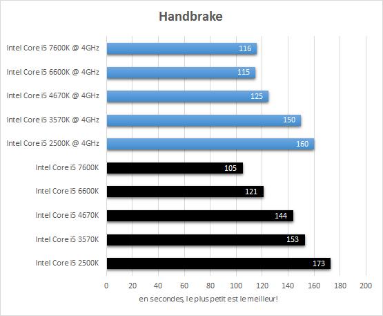 comparatif_core_i5_resultats_4ghz_handbrake