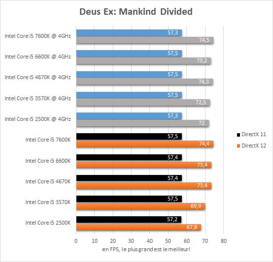 comparatif_core_i5_resultats_4ghz_jeux_deus_ex