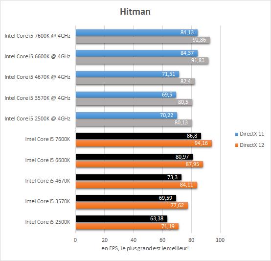comparatif_core_i5_resultats_4ghz_jeux_hitman