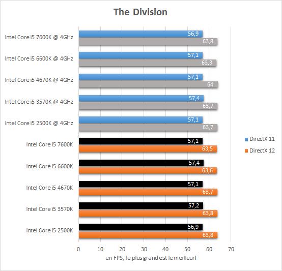 comparatif_core_i5_resultats_4ghz_jeux_the_division