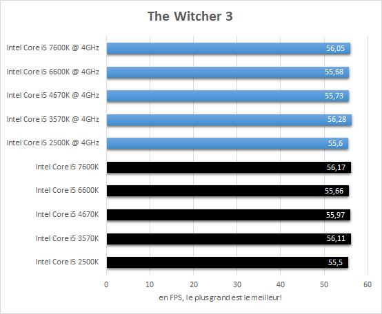comparatif_core_i5_resultats_4ghz_jeux_the_witcher3