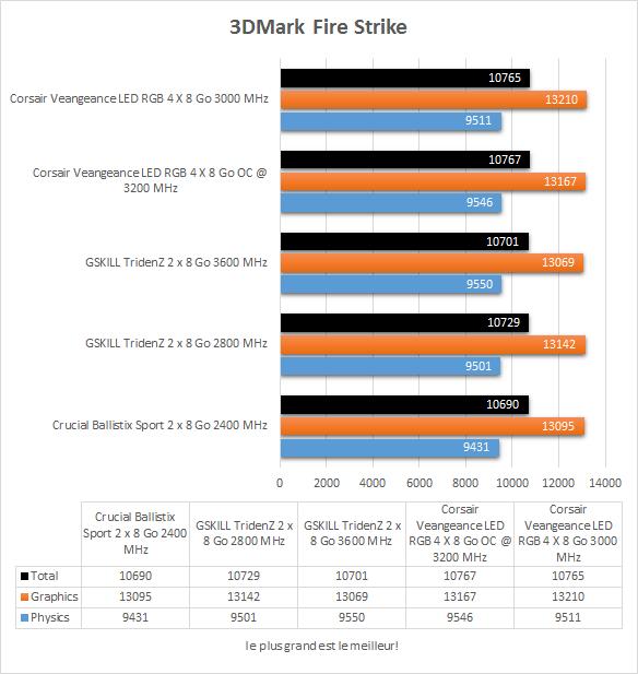 corsair_veangeance_led_ddr4_resultats_3dmark_fire_strike
