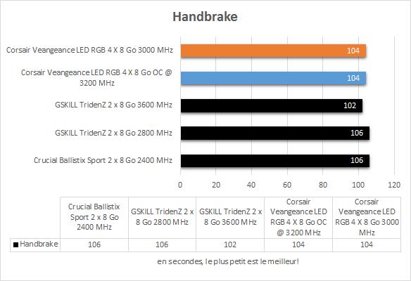 corsair_veangeance_led_ddr4_resultats_handbrake