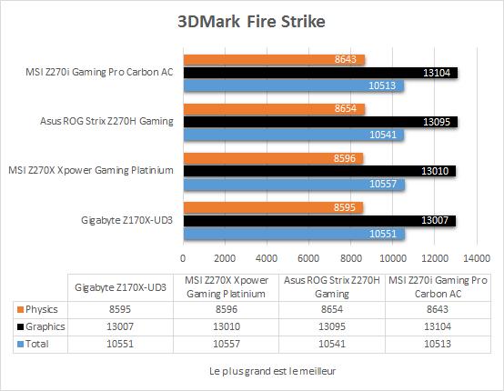 msi_z270i_gaming_pro_carbon_resultats_3dmark_fire_strike