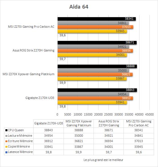 msi_z270i_gaming_pro_carbon_resultats_aida64