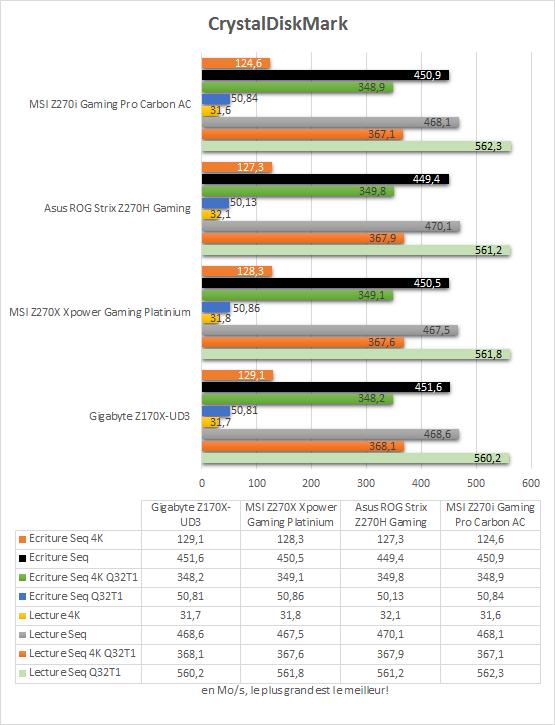 msi_z270i_gaming_pro_carbon_resultats_crystaldiskmark