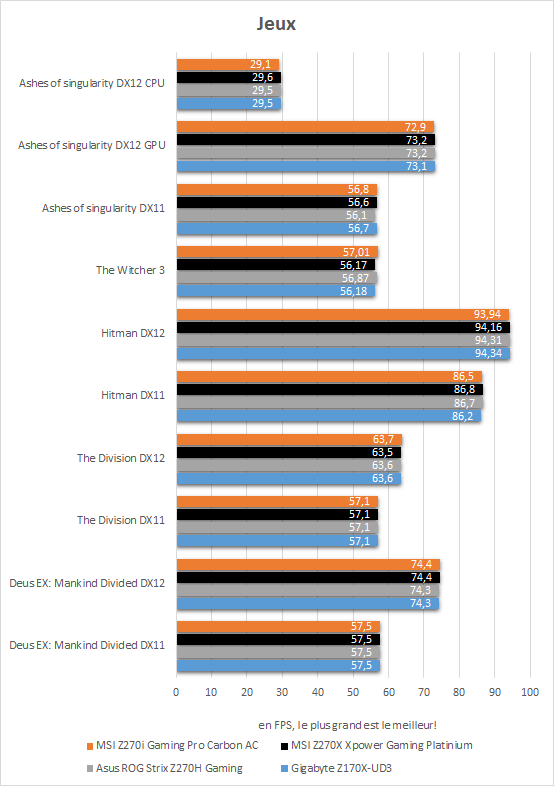 msi_z270i_gaming_pro_carbon_resultats_jeux