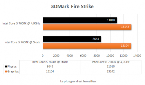msi_z270i_gaming_pro_carbon_resultats_oc_3dmark_fire_strike