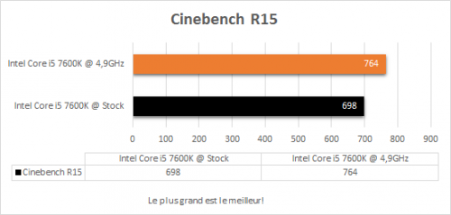 msi_z270i_gaming_pro_carbon_resultats_oc_cinebench_r15