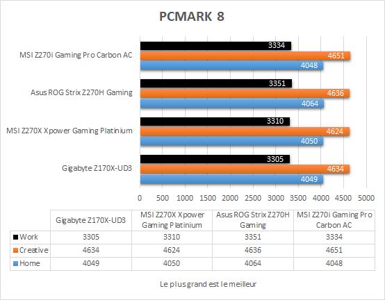 msi_z270i_gaming_pro_carbon_resultats_pcmark8