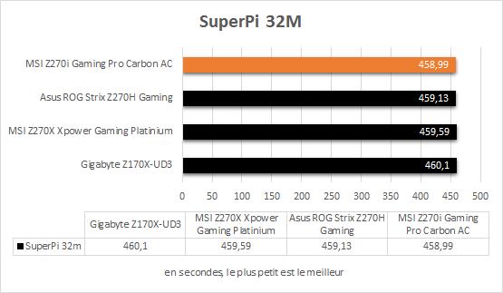 msi_z270i_gaming_pro_carbon_resultats_superpi_32m