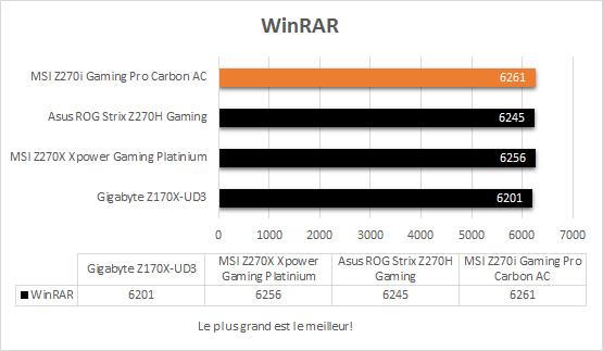 msi_z270i_gaming_pro_carbon_resultats_winrar