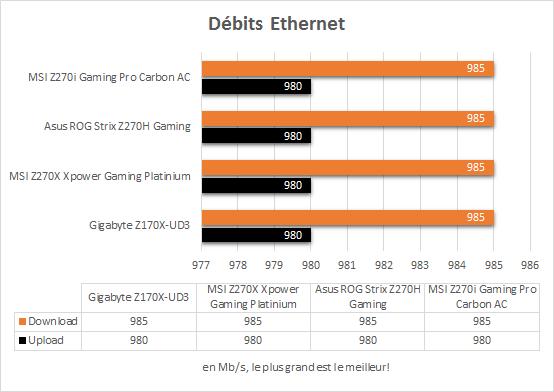 msi_z270i_gaming_pro_carbon_resultats_debits_ethernet