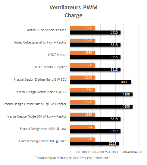 antec_cube_special_edition_resultats_charge_pwm