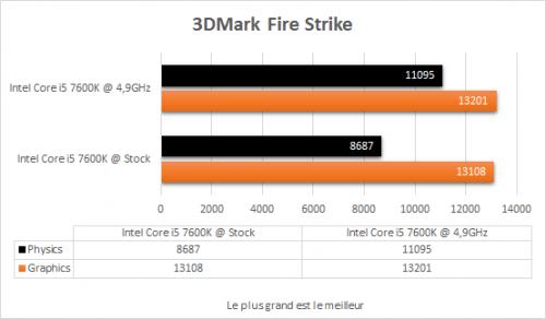 msi_z270_tomahawk_resultats_oc_3dmark_fire_strike