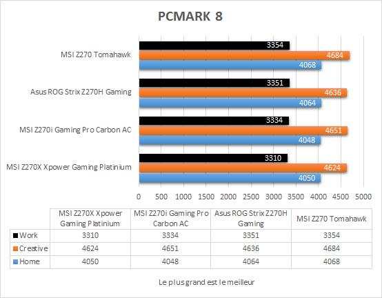 msi_z270_tomahawk_resultats_pcmark8