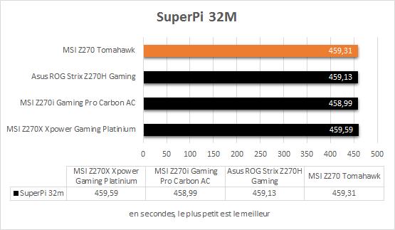 msi_z270_tomahawk_resultats_superpi_32m