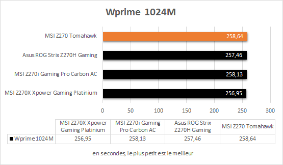 msi_z270_tomahawk_resultats_wprime_1024m
