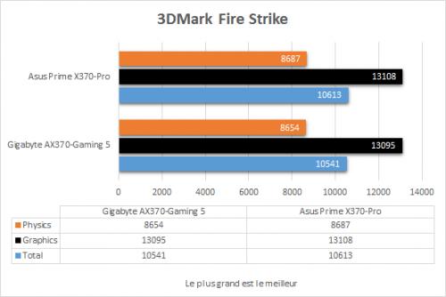 asus_prime_x370_pro_resultats_3dmark_fire_strike