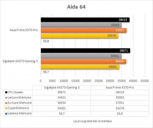 asus_prime_x370_pro_resultats_aida64