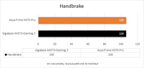 asus_prime_x370_pro_resultats_handbrake