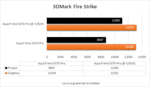 asus_prime_x370_pro_resultats_oc_3dmark_fire_strike