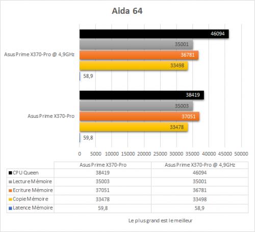 asus_prime_x370_pro_resultats_oc_aida_64