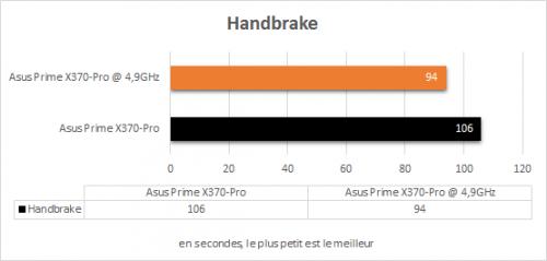 asus_prime_x370_pro_resultats_oc_handbrake