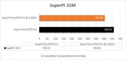 asus_prime_x370_pro_resultats_oc_superpi_32m