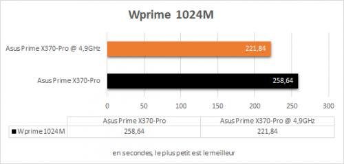 asus_prime_x370_pro_resultats_oc_wprime1024