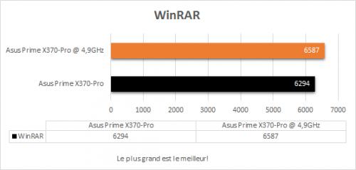 asus_prime_x370_pro_resultats_oc_winrar