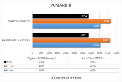 asus_prime_x370_pro_resultats_pcmark8