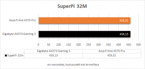 asus_prime_x370_pro_resultats_superpi_32m