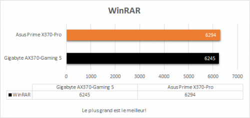 asus_prime_x370_pro_resultats_winrar